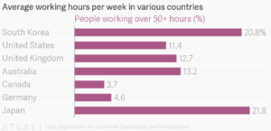 Working Hours per Week Statistics
